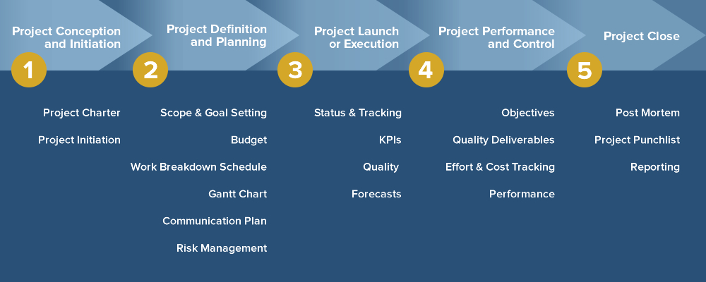 project phases Learn how to manage a project from start to finish, through all of the typical project phases this includes initiation, planning, execution and closure as.
